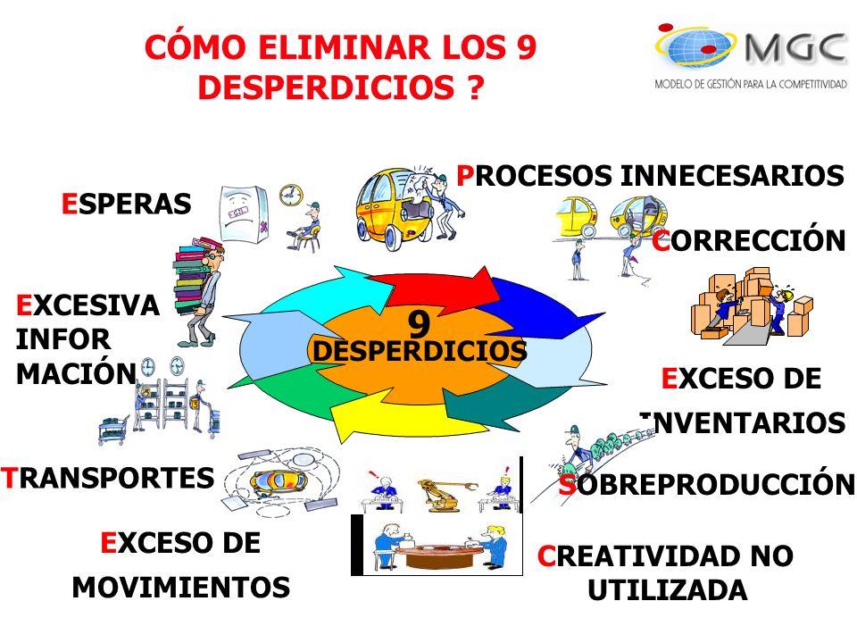 TRANSPORTES EXCESO DE INVENTARIOS CORRECCIÓN ESPERAS SOBREPRODUCCIÓN EXCESO DE MOVIMIENTOS PROCESOS INNECESARIOS 9 DESPERDICIOS CREATIVIDAD NO UTILIZA