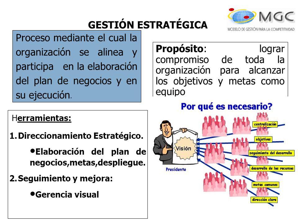Proceso mediante el cual la organización se alinea y participa en la elaboración del plan de negocios y en su ejecución. Herramientas: 1.Direccionamie