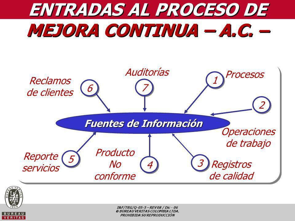 I&F/TRG/Q-05-5 – REV 08 / Dic - 06 BUREAU VERITAS COLOMBIA LTDA. PROHIBIDA SU REPRODUCCIÓN Reclamos de clientes Fuentes de Información Procesos Operac