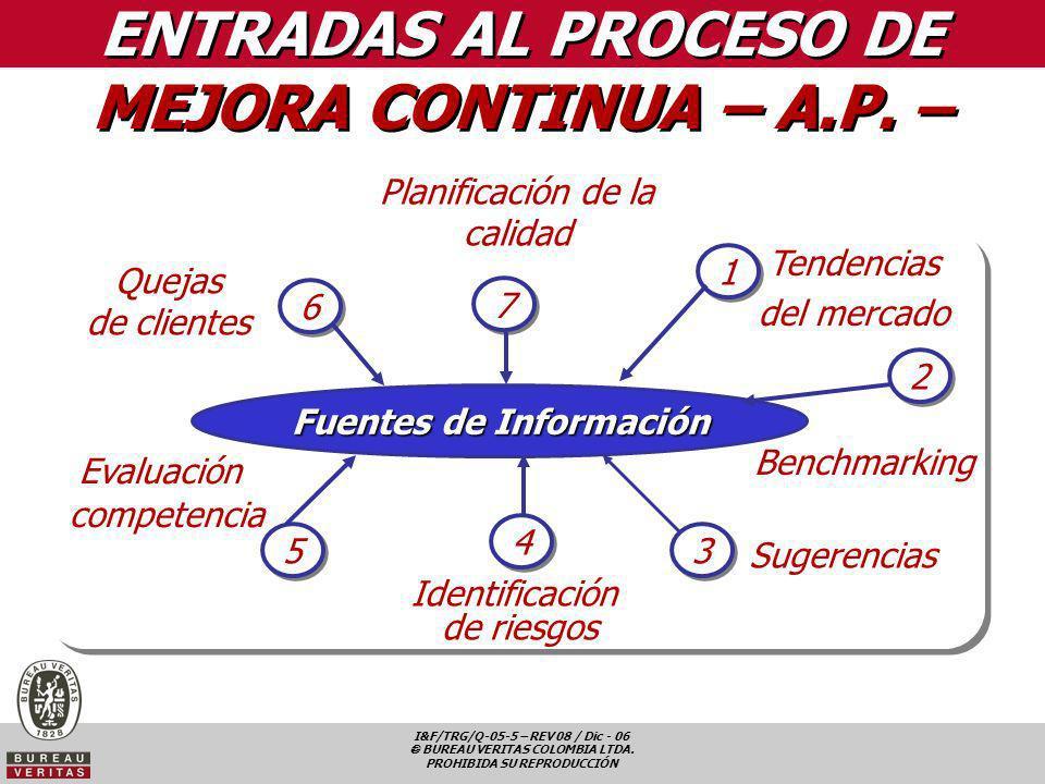 I&F/TRG/Q-05-5 – REV 08 / Dic - 06 BUREAU VERITAS COLOMBIA LTDA. PROHIBIDA SU REPRODUCCIÓN ENTRADAS AL PROCESO DE MEJORA CONTINUA – A.P. – Quejas de c