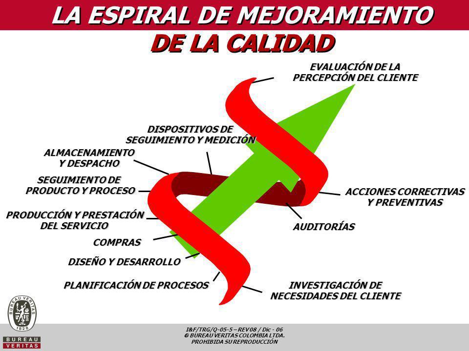 I&F/TRG/Q-05-5 – REV 08 / Dic - 06 BUREAU VERITAS COLOMBIA LTDA. PROHIBIDA SU REPRODUCCIÓN LA ESPIRAL DE MEJORAMIENTO DE LA CALIDAD COMPRAS DISPOSITIV