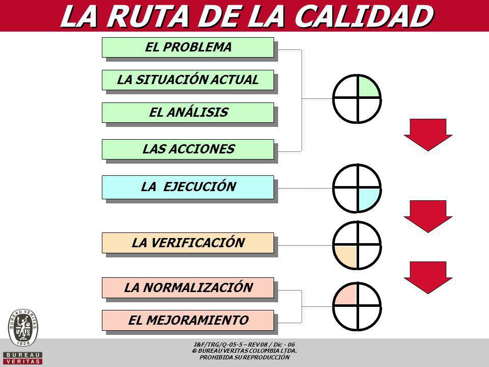 I&F/TRG/Q-05-5 – REV 08 / Dic - 06 BUREAU VERITAS COLOMBIA LTDA. PROHIBIDA SU REPRODUCCIÓN EL PROBLEMA LA SITUACIÓN ACTUAL EL ANÁLISIS LAS ACCIONES LA