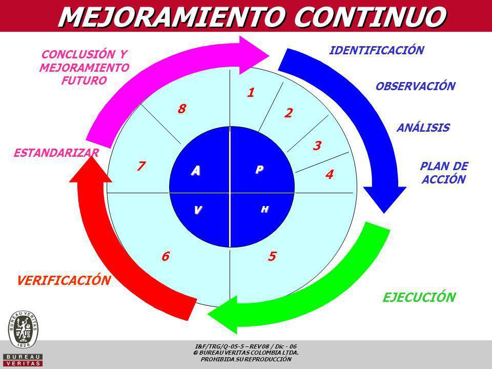 I&F/TRG/Q-05-5 – REV 08 / Dic - 06 BUREAU VERITAS COLOMBIA LTDA. PROHIBIDA SU REPRODUCCIÓN VERIFICACIÓN ESTANDARIZAR MEJORAMIENTO CONTINUO AA PP VVHH
