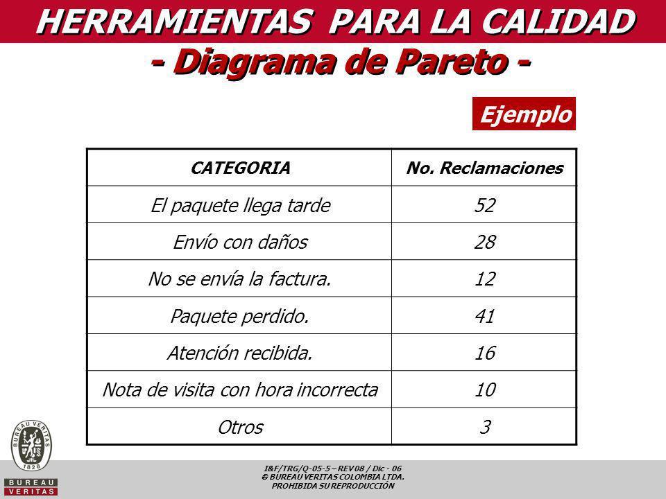 I&F/TRG/Q-05-5 – REV 08 / Dic - 06 BUREAU VERITAS COLOMBIA LTDA. PROHIBIDA SU REPRODUCCIÓN HERRAMIENTAS PARA LA CALIDAD - Diagrama de Pareto - Ejemplo