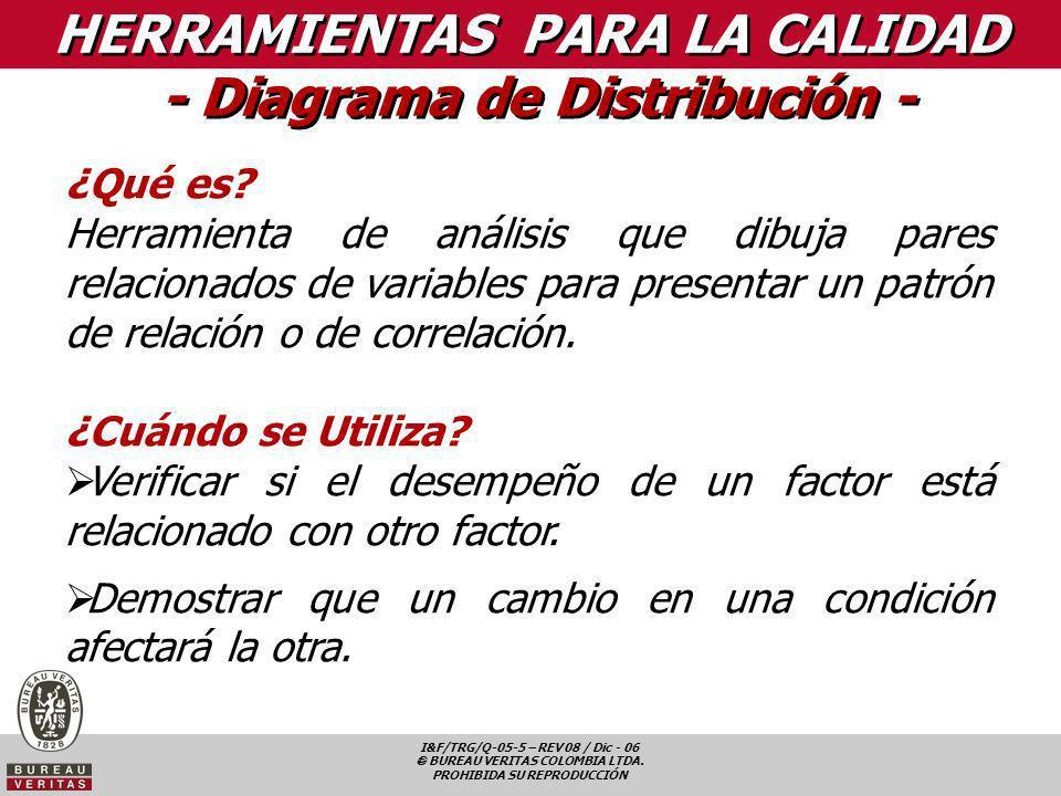 I&F/TRG/Q-05-5 – REV 08 / Dic - 06 BUREAU VERITAS COLOMBIA LTDA. PROHIBIDA SU REPRODUCCIÓN HERRAMIENTAS PARA LA CALIDAD - Diagrama de Distribución - ¿