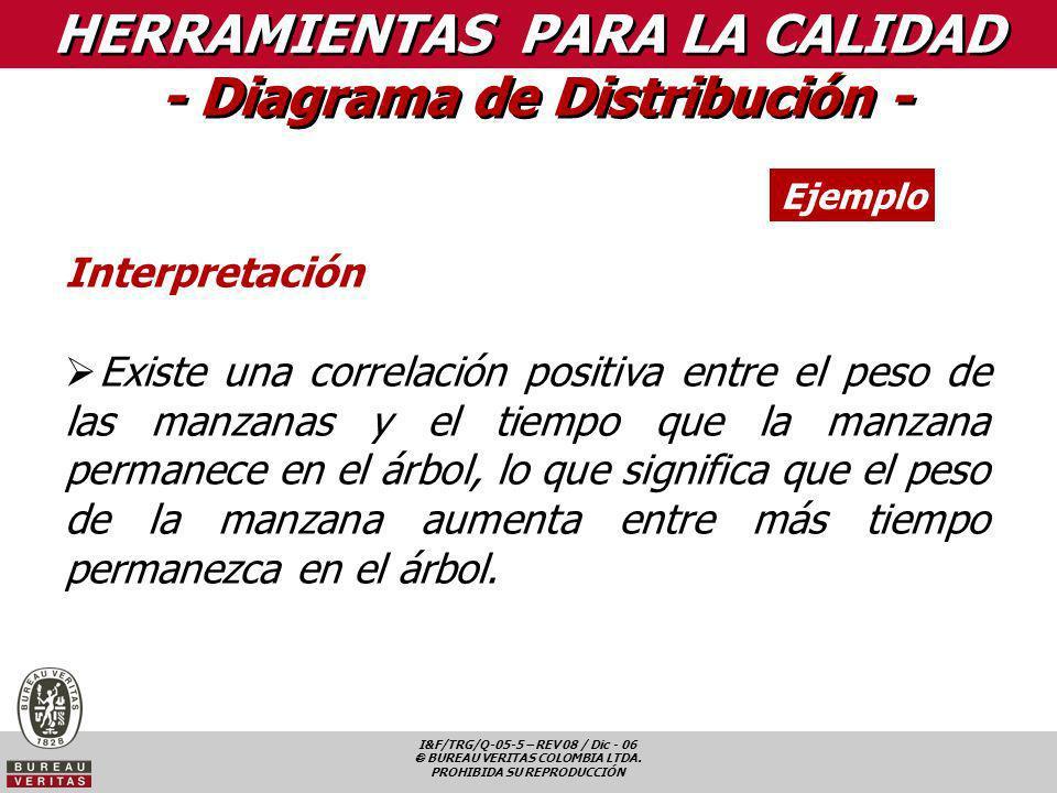 I&F/TRG/Q-05-5 – REV 08 / Dic - 06 BUREAU VERITAS COLOMBIA LTDA. PROHIBIDA SU REPRODUCCIÓN HERRAMIENTAS PARA LA CALIDAD - Diagrama de Distribución - E