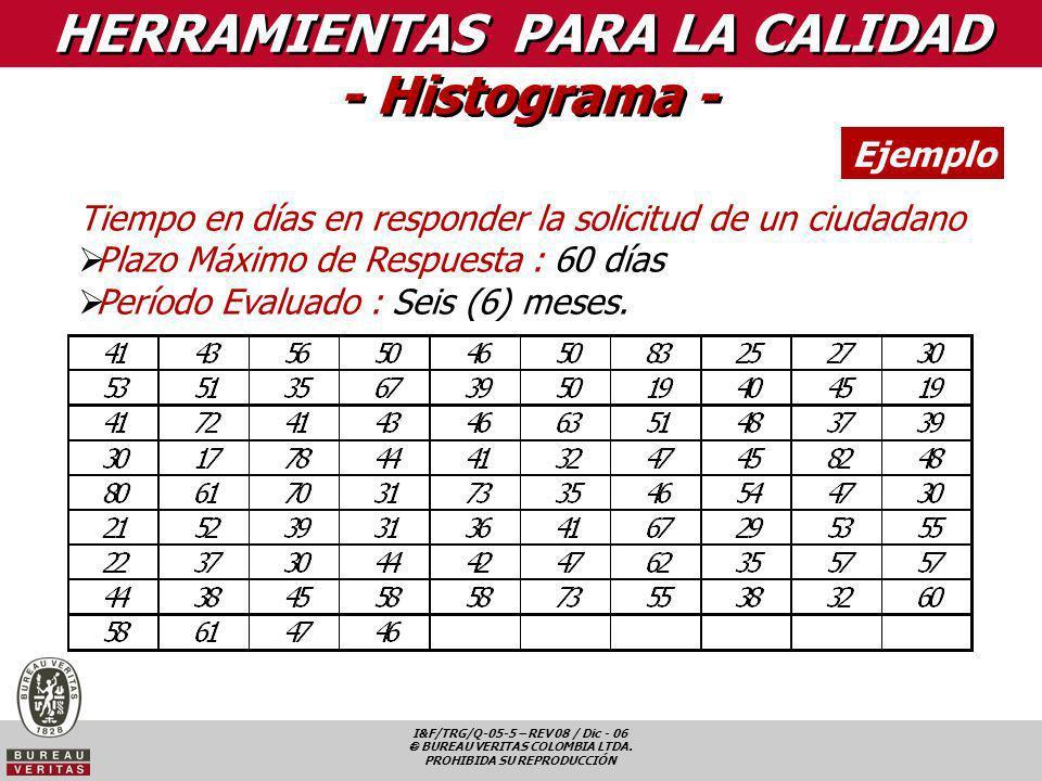 I&F/TRG/Q-05-5 – REV 08 / Dic - 06 BUREAU VERITAS COLOMBIA LTDA. PROHIBIDA SU REPRODUCCIÓN HERRAMIENTAS PARA LA CALIDAD - Histograma - Ejemplo Tiempo