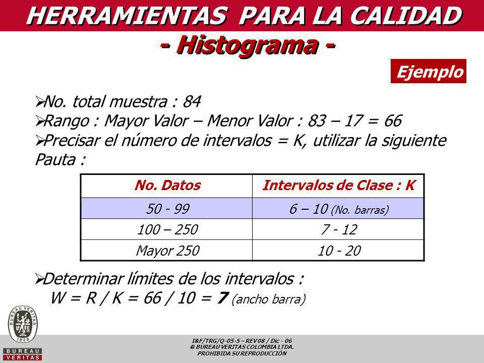 I&F/TRG/Q-05-5 – REV 08 / Dic - 06 BUREAU VERITAS COLOMBIA LTDA. PROHIBIDA SU REPRODUCCIÓN HERRAMIENTAS PARA LA CALIDAD - Histograma - Ejemplo No. tot