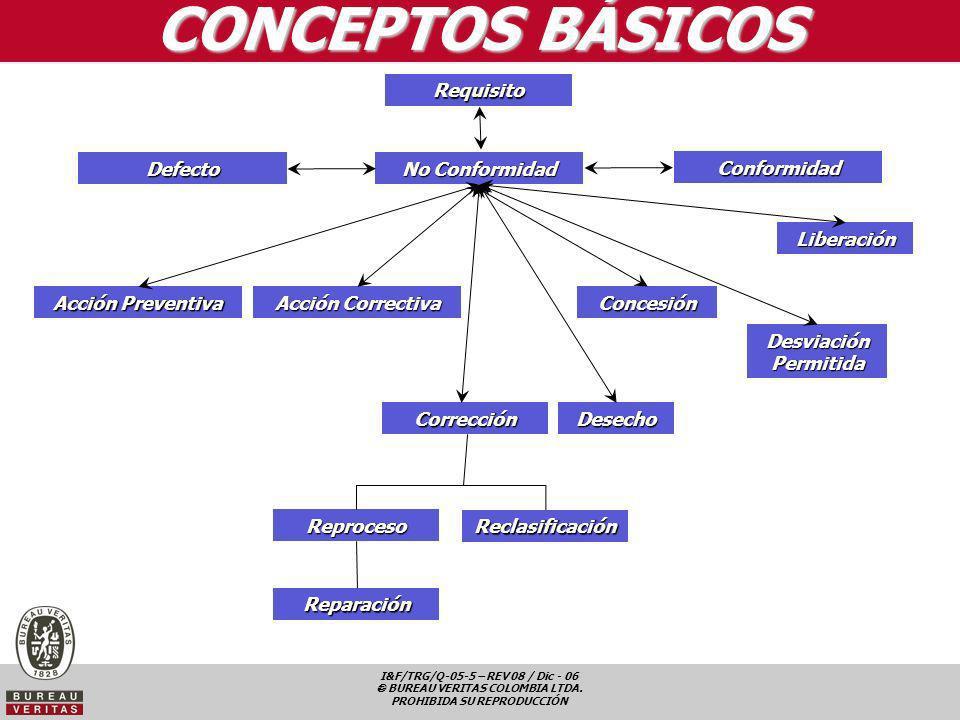 I&F/TRG/Q-05-5 – REV 08 / Dic - 06 BUREAU VERITAS COLOMBIA LTDA. PROHIBIDA SU REPRODUCCIÓN CONCEPTOS BÁSICOS Requisito No Conformidad Defecto Conformi