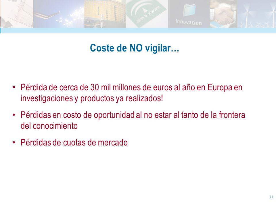11 Coste de NO vigilar… Pérdida de cerca de 30 mil millones de euros al año en Europa en investigaciones y productos ya realizados! Pérdidas en costo