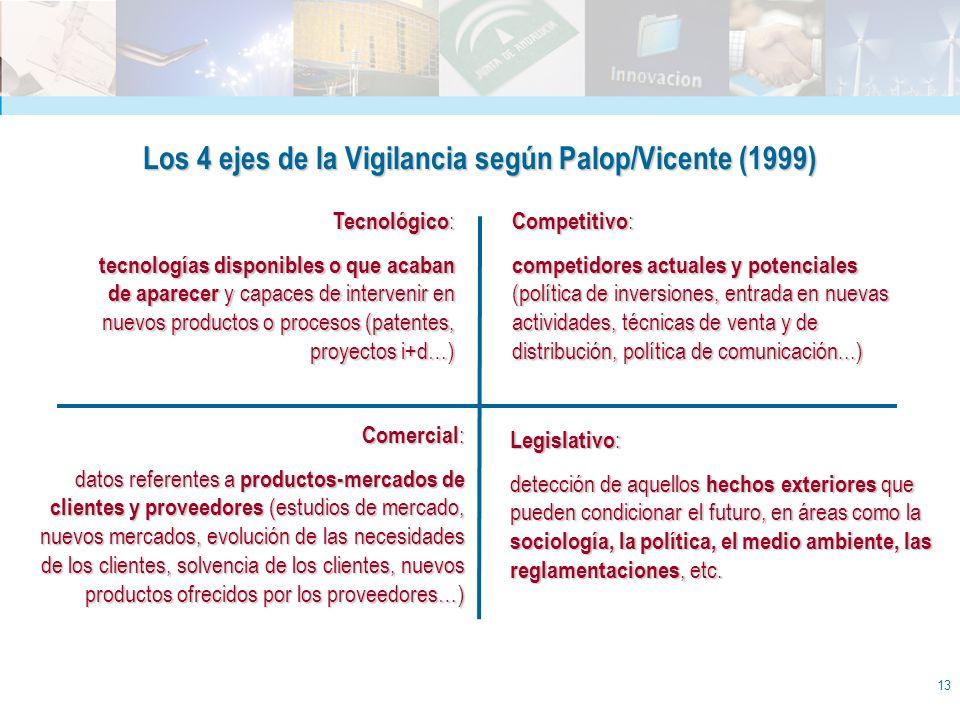 13 Competitivo : competidores actuales y potenciales (política de inversiones, entrada en nuevas actividades, técnicas de venta y de distribución, pol