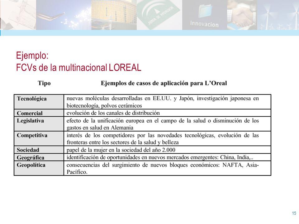 15 Ejemplo: FCVs de la multinacional LOREAL