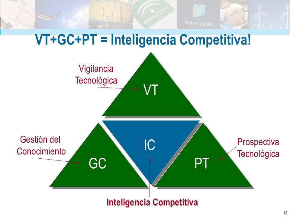 18 Vigilancia Tecnológica Prospectiva Tecnológica Gestión del Conocimiento VT PTGC IC Inteligencia Competitiva VT+GC+PT = Inteligencia Competitiva!