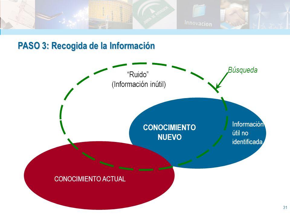31 PASO 3: Recogida de la Información Búsqueda Ruido (Información inútil) CONOCIMIENTO NUEVO CONOCIMIENTO ACTUAL Información útil no identificada