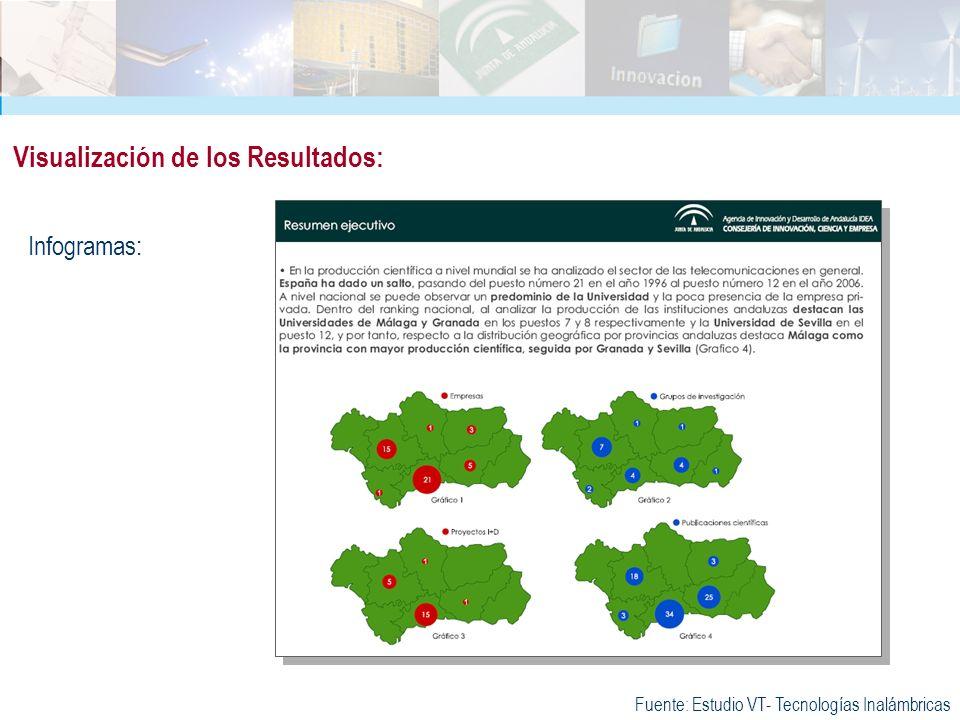 Infogramas: Visualización de los Resultados: Fuente: Estudio VT- Tecnologías Inalámbricas
