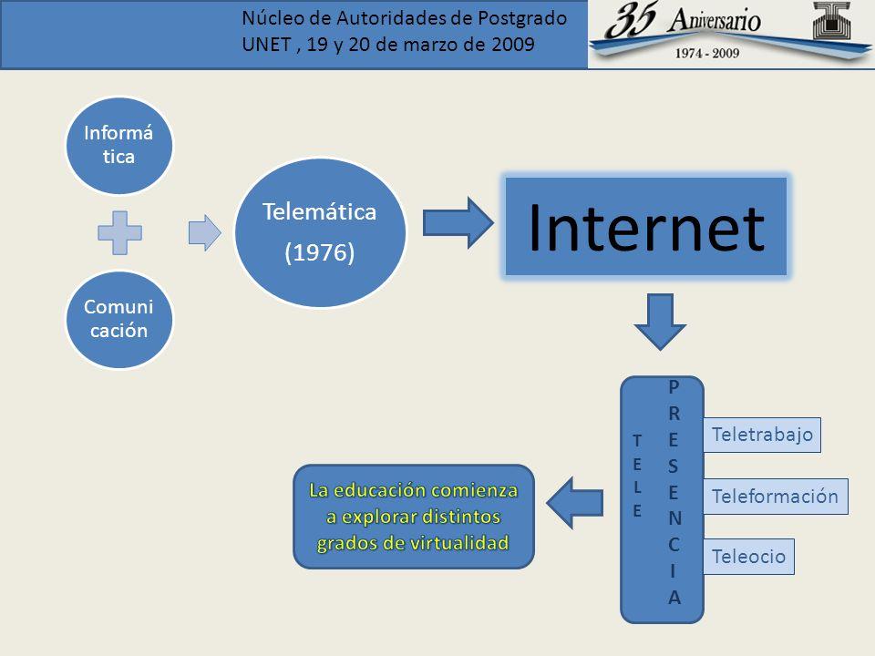 Núcleo de Autoridades de Postgrado UNET, 19 y 20 de marzo de 2009 Informá tica Comuni cación Telemática (1976) TELETELE Teletrabajo Teleformación Tele