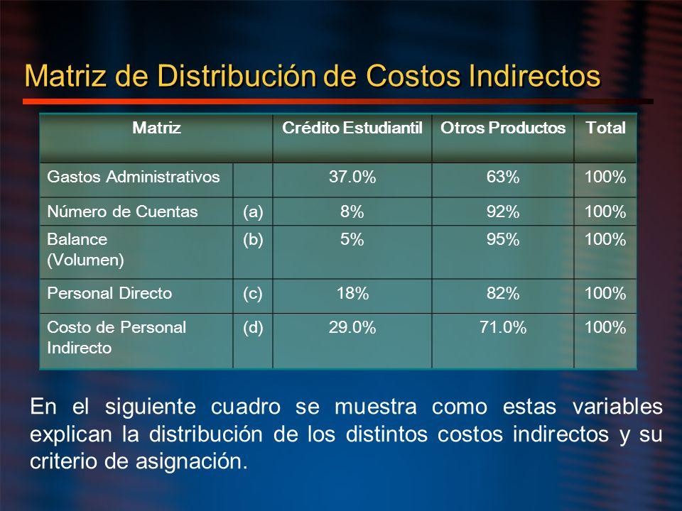 Matriz de Distribución de Costos Indirectos MatrizCrédito EstudiantilOtros ProductosTotal Gastos Administrativos37.0%63%100% Número de Cuentas(a)8%92%
