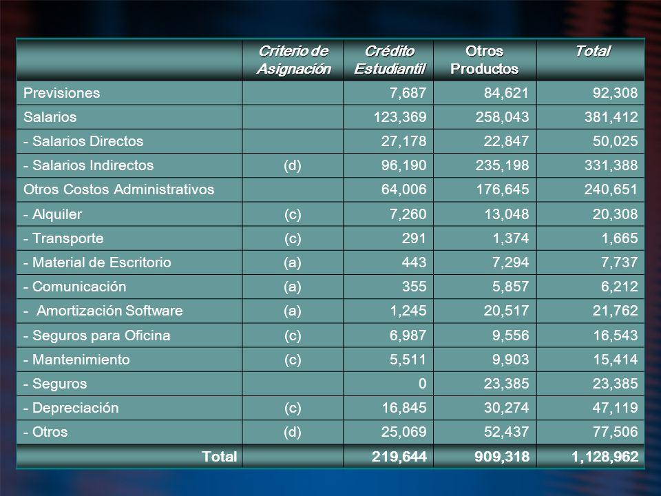 Criterio de Asignación Crédito Estudiantil Otros Productos Total Previsiones7,68784,62192,308 Salarios123,369258,043381,412 - Salarios Directos27,1782