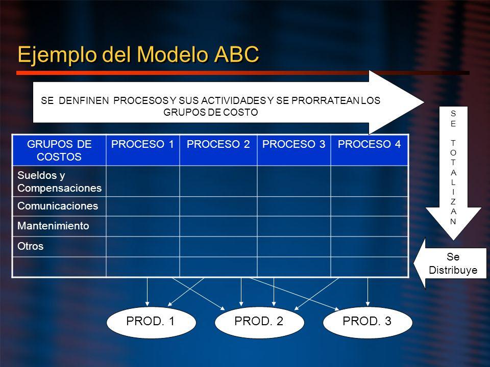 Ejemplo del Modelo ABC GRUPOS DE COSTOS PROCESO 1PROCESO 2PROCESO 3PROCESO 4 Sueldos y Compensaciones Comunicaciones Mantenimiento Otros SE DENFINEN P