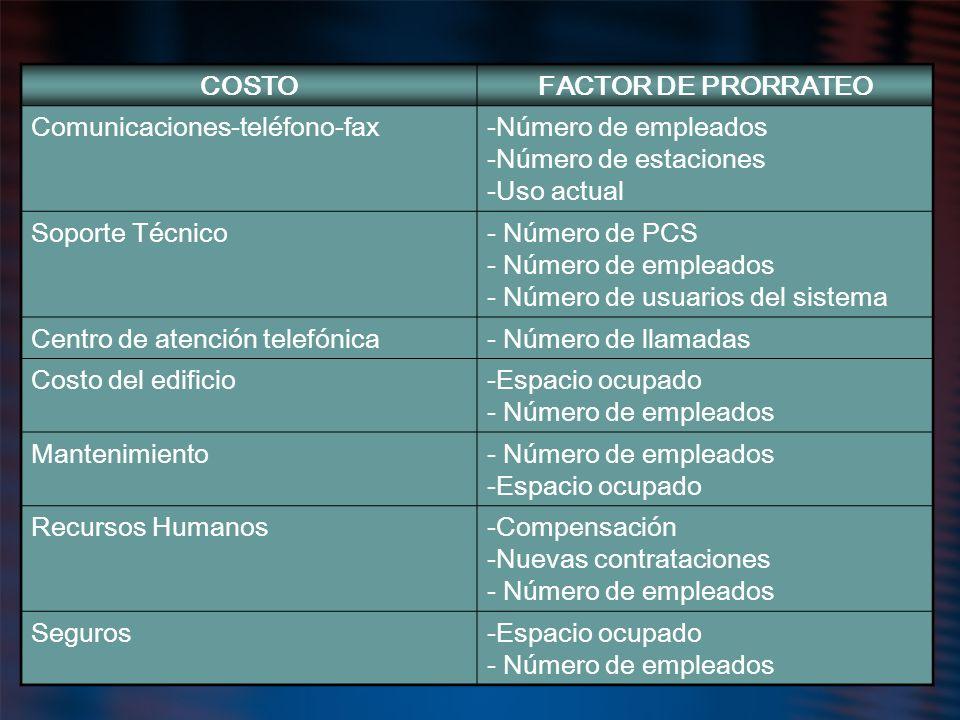 COSTOFACTOR DE PRORRATEO Comunicaciones-teléfono-fax-Número de empleados -Número de estaciones -Uso actual Soporte Técnico- Número de PCS - Número de