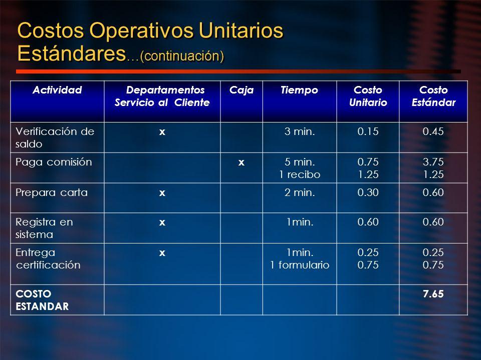 Costos Operativos Unitarios Estándares …(continuación) Actividad Departamentos Servicio al Cliente CajaTiempoCosto Unitario Costo Estándar Verificació