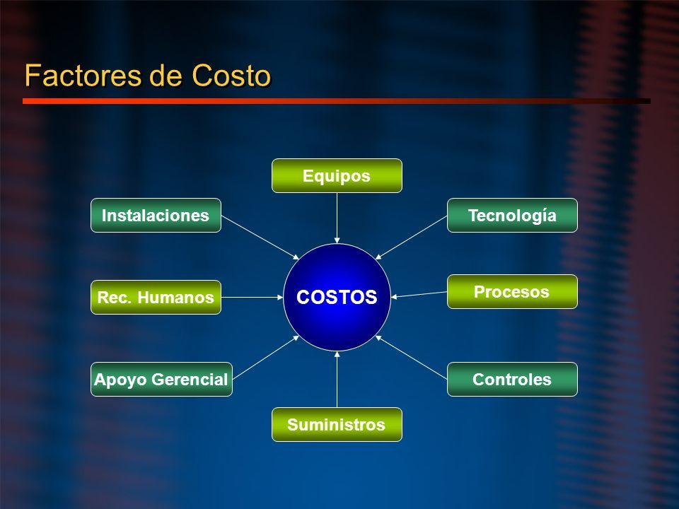 Factores de Costo COSTOS Equipos Tecnología Procesos Controles Suministros Apoyo Gerencial Rec. Humanos Instalaciones