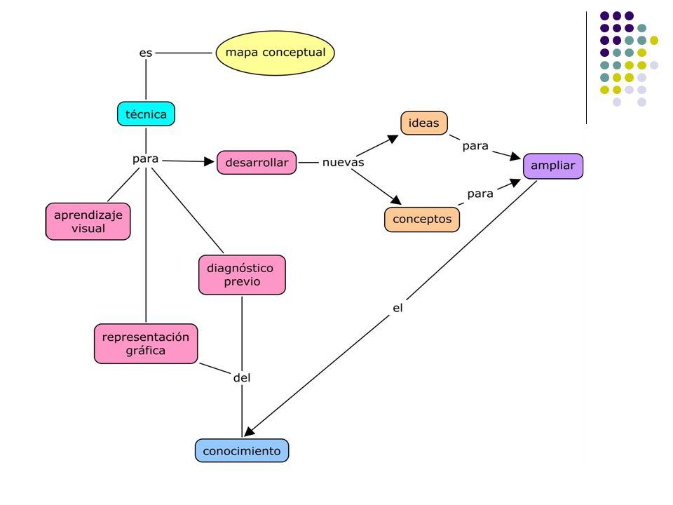 EL CMAPTOOL Software de aplicación gratuito para crear mapas conceptuales; permite tanto el trabajo individual, como en red, local o en Internet, con lo que se facilita el trabajo en grupo o colaborativo.