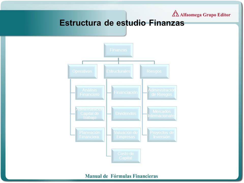 Estructura de estudio Finanzas Finanzas Operativas Análisis Financiero Administración Capital de Trabajo Planeación Financiera. Estructurales Financia