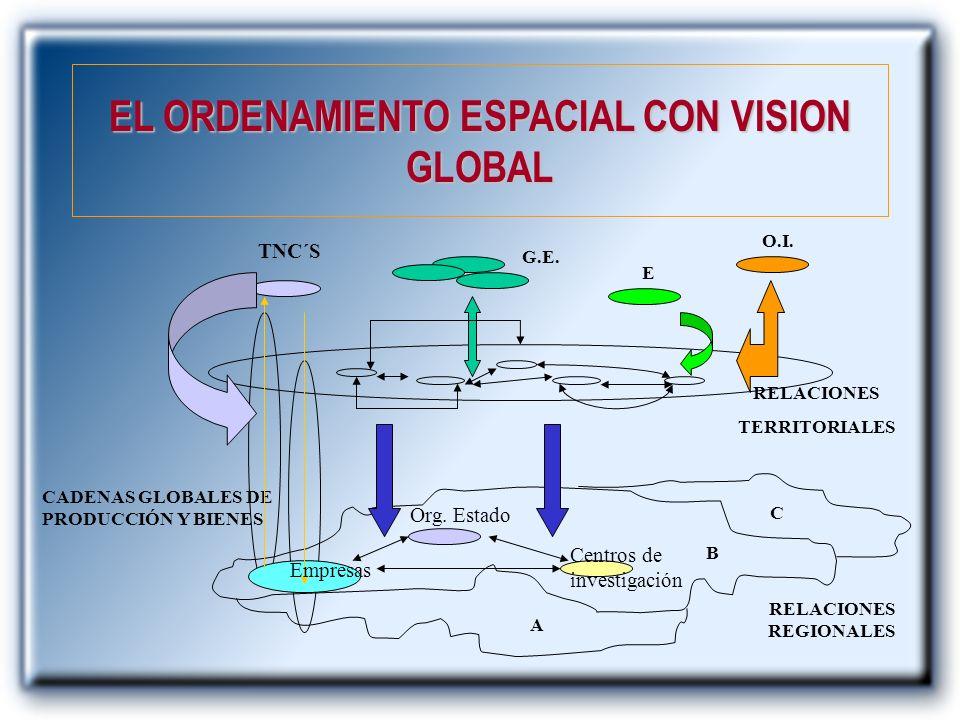 EL ORDENAMIENTO ESPACIAL CON VISION GLOBAL CADENAS GLOBALES DE PRODUCCIÓN Y BIENES Empresas Org. Estado Centros de investigación TNC´S RELACIONES TERR