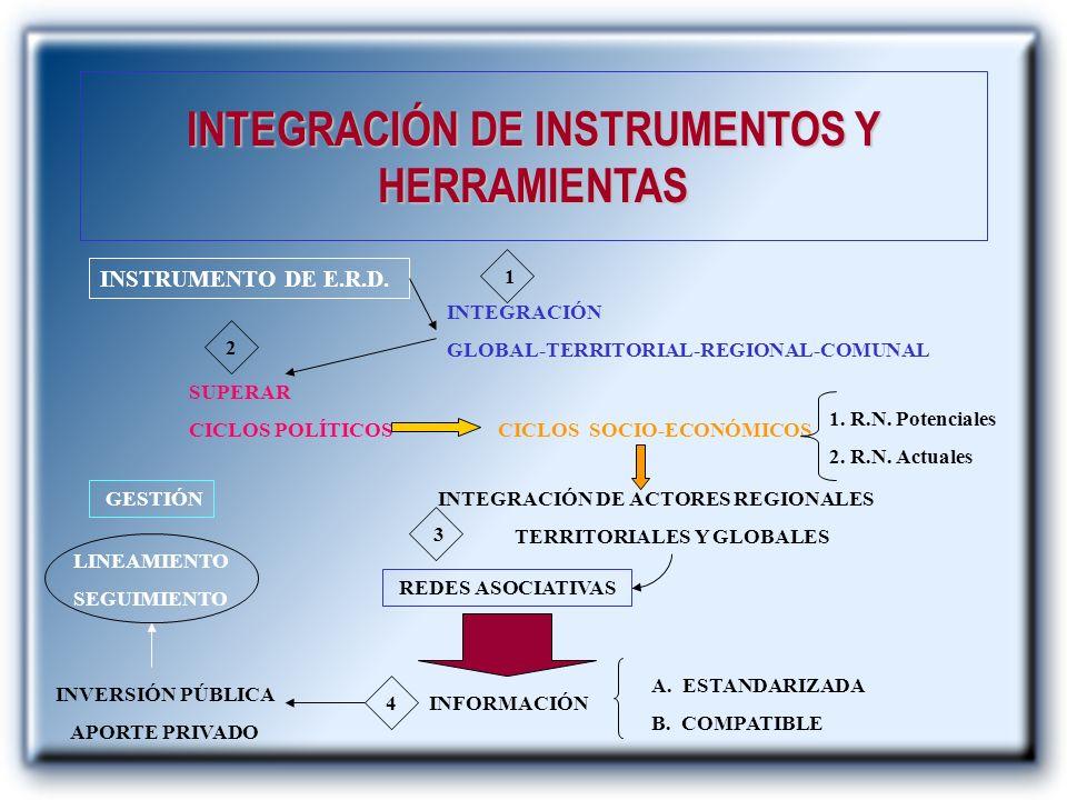 INTEGRACIÓN DE INSTRUMENTOS Y HERRAMIENTAS INSTRUMENTO DE E.R.D. INTEGRACIÓN GLOBAL-TERRITORIAL-REGIONAL-COMUNAL SUPERAR CICLOS POLÍTICOS CICLOS SOCIO
