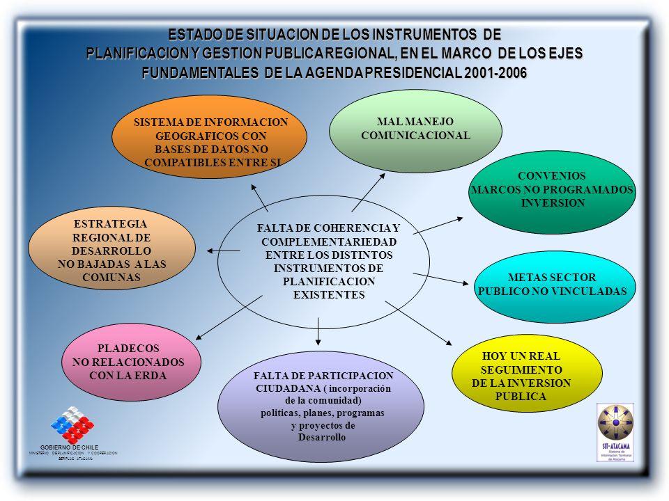 GOBIERNO DE CHILE MINISTERIO DE PLANIFICACION Y COOPERACION SERPLAC ATACAMA COMPONENTES PRINCIPALES SISTEMA DE PLANIFICACION Y CONTROL DE GESTION DESARROLLO DE TECNOLOGIAS DE GESTION ORIENTADAS A PROMOVER REDES ASOCIATIVAS Y DE INFORMACION TERRITORIAL CONSTRUCCION VISION SISTEMICA INTEGRADORA DESARROLLO PAIS- REGION-COMUNA Articulación Objetivos de Desarrollo Territorio – Región Institucionalidad Seguimiento Estrategia de Desarrollo de Atacama 2001-2006 Método Multicriterio Multiobjetivo Construccion Estrategia de Desarrollo Valorización de Objetivos y Temas Estratégicos en Proyecto Region Indicadores de Verificación Proyecto de Desarrollo de Atacama Sistema Seguimiento de Metas Servicios Públicos Sistema Seguimiento Inversiones Sistema de Seguimiento Juego de Actores y Agenda Pública Regional Sistema de Información Territorial SIT- ATACAMA Gestión Participación Chile Solidario Cuenta Pública Participativa Carta ciudadana Control Gestión Pública Ciudadanía Empleo Inversión Pública Proyectos Inversión Pública Regional Comp.