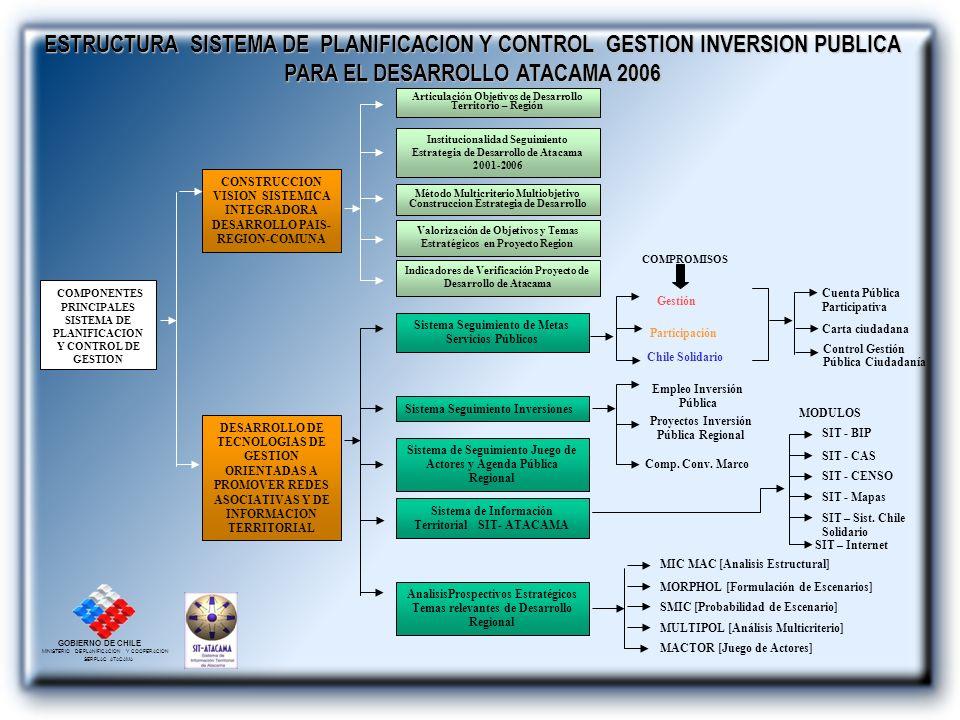 GOBIERNO DE CHILE MINISTERIO DE PLANIFICACION Y COOPERACION SERPLAC ATACAMA COMPONENTES PRINCIPALES SISTEMA DE PLANIFICACION Y CONTROL DE GESTION DESA