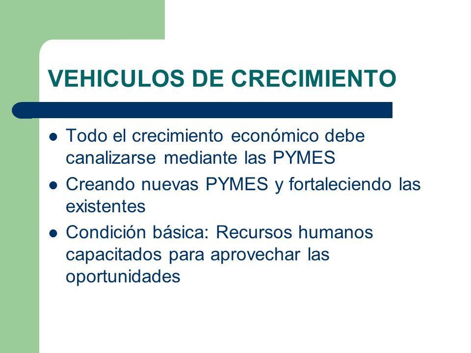 INTERVENCION DE LAS PYMES La PYME debe considerar factores endogenos (tiene control) vs.