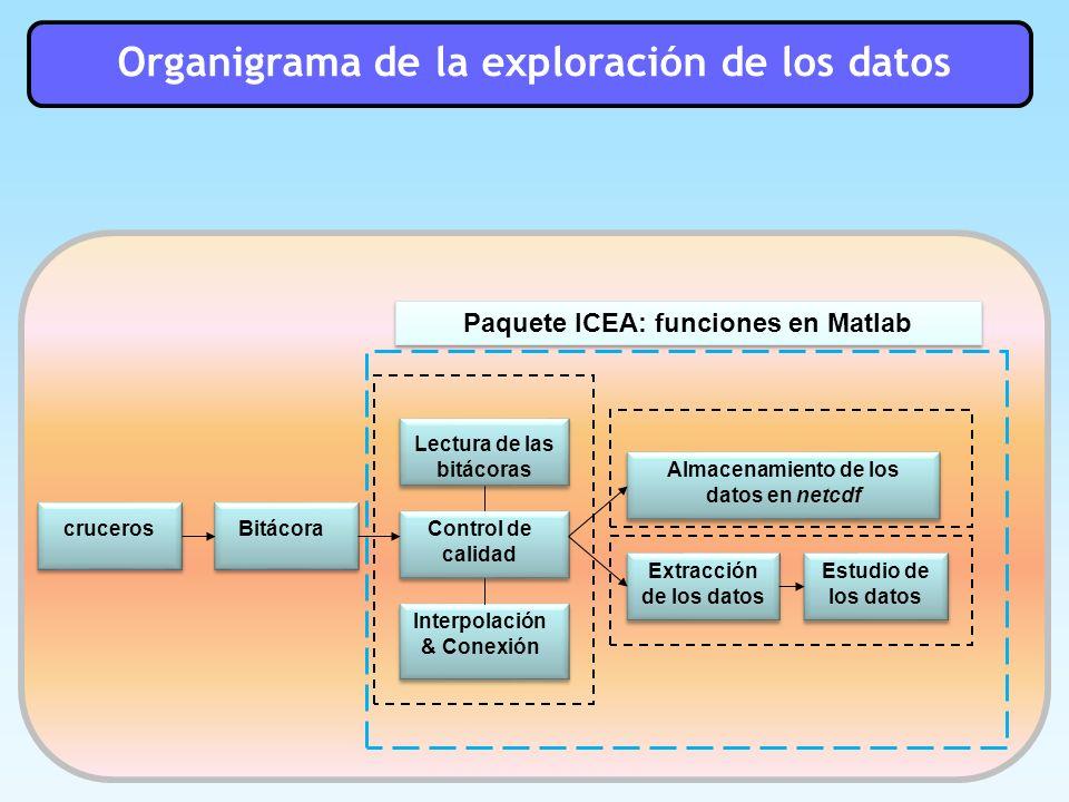 Interpolacion Vertical: Reiniger & Ross Métodos estadísticos