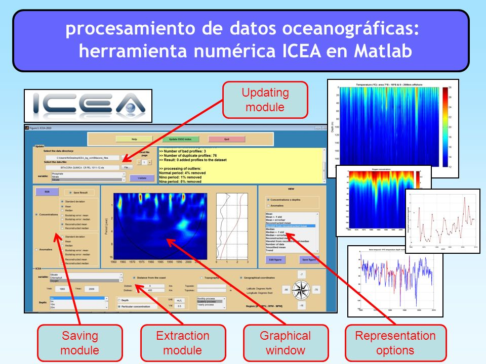 procesamiento de datos oceanográficas: herramienta numérica ICEA en Matlab Graphical window Extraction module Representation options Updating module S