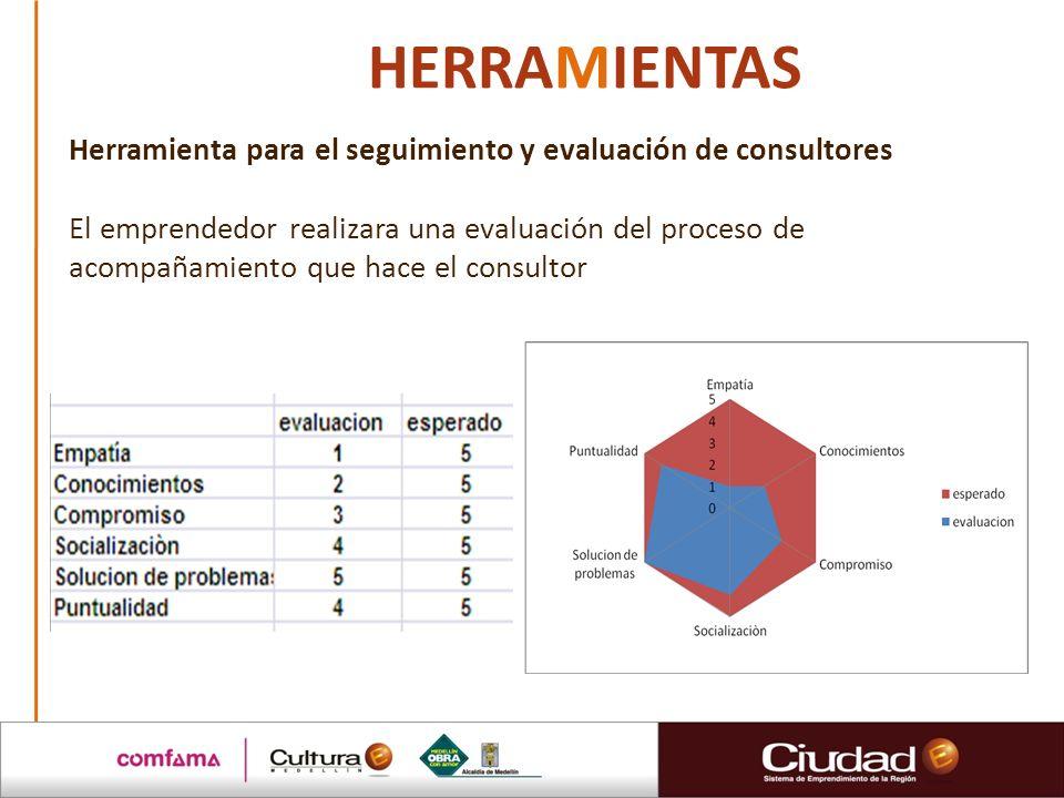 HERRAMIENTAS Herramienta para el seguimiento y evaluación de consultores El emprendedor realizara una evaluación del proceso de acompañamiento que hace el consultor