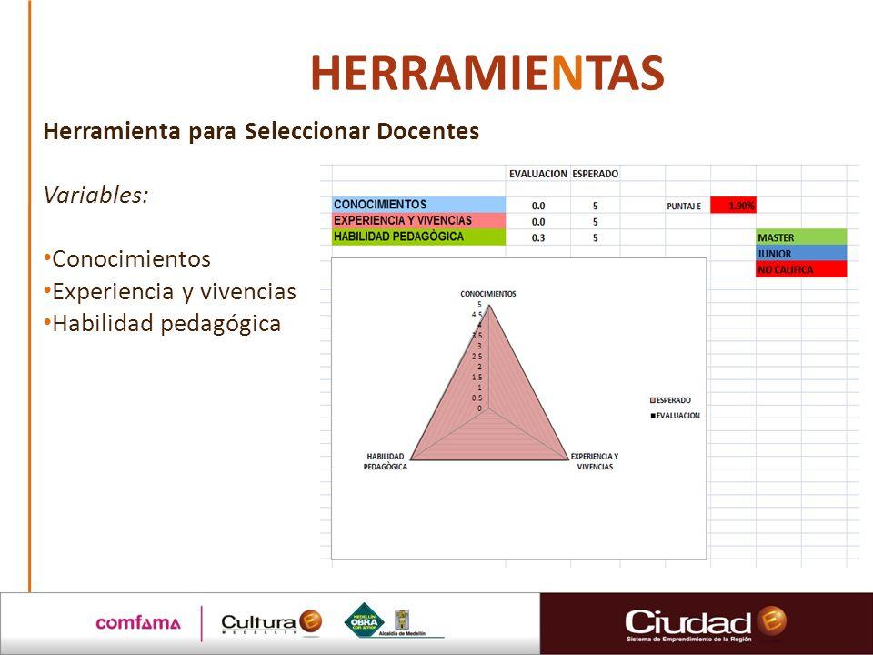 HERRAMIENTAS Herramienta para Seleccionar Docentes Variables: Conocimientos Experiencia y vivencias Habilidad pedagógica