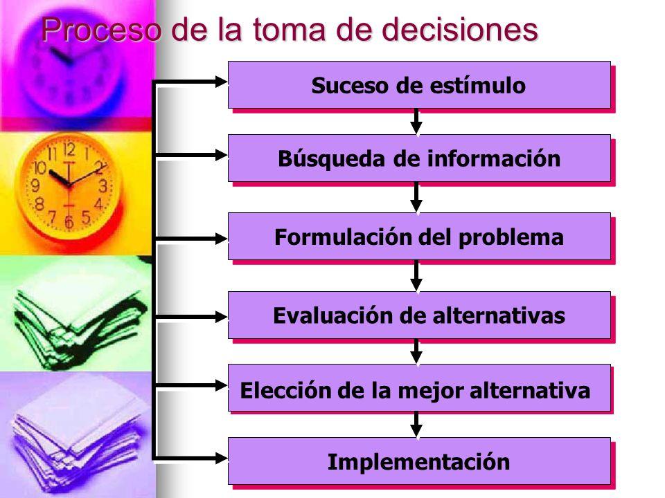 Proceso de la toma de decisiones Suceso de estímulo Implementación Formulación del problema Búsqueda de información Evaluación de alternativas Elecció