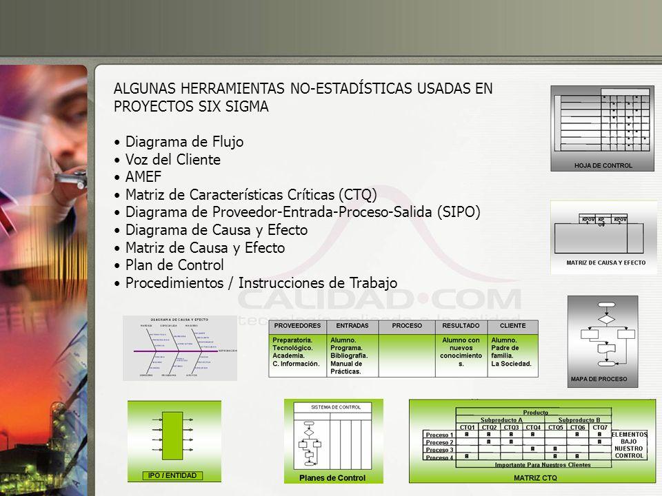 16 ALGUNAS HERRAMIENTAS NO-ESTADÍSTICAS USADAS EN PROYECTOS SIX SIGMA Diagrama de Flujo Voz del Cliente AMEF Matriz de Características Críticas (CTQ)