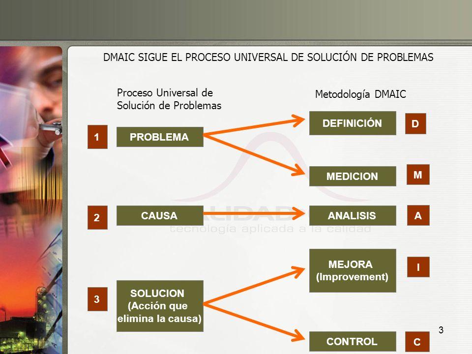3 Proceso Universal de Solución de Problemas Metodología DMAIC PROBLEMA CAUSA SOLUCION (Acción que elimina la causa) DEFINICIÓN MEDICION ANALISIS MEJO