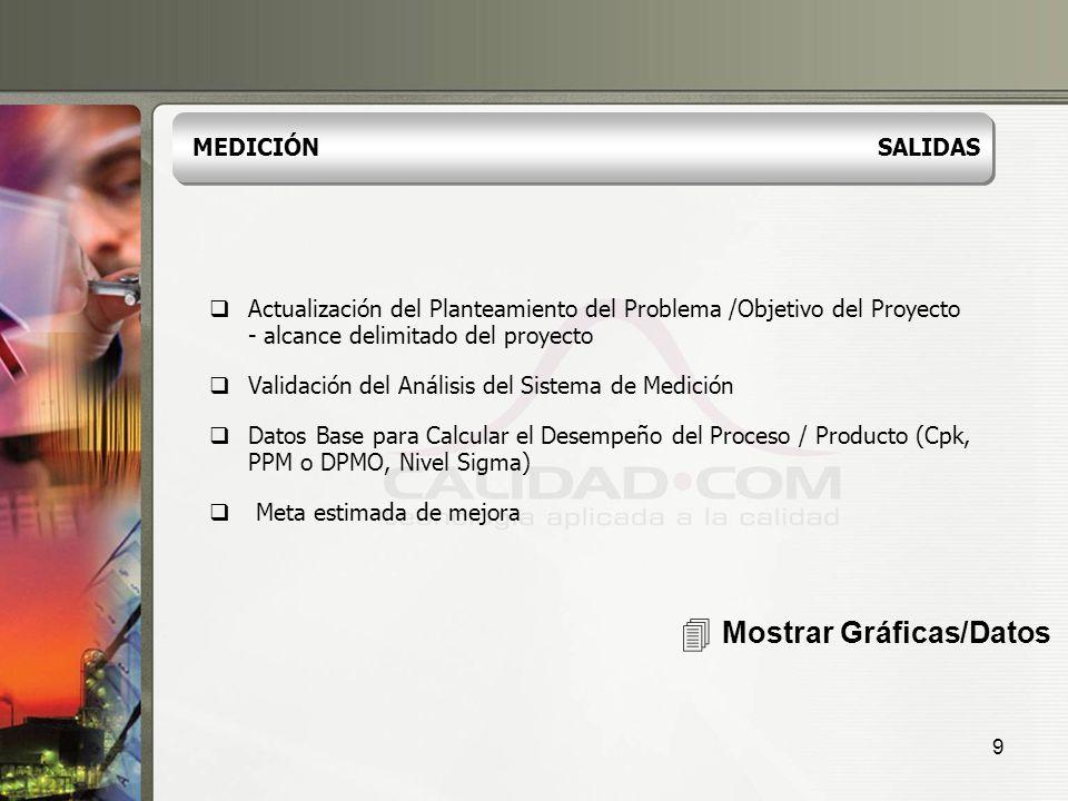 9 Actualización del Planteamiento del Problema /Objetivo del Proyecto - alcance delimitado del proyecto Validación del Análisis del Sistema de Medició