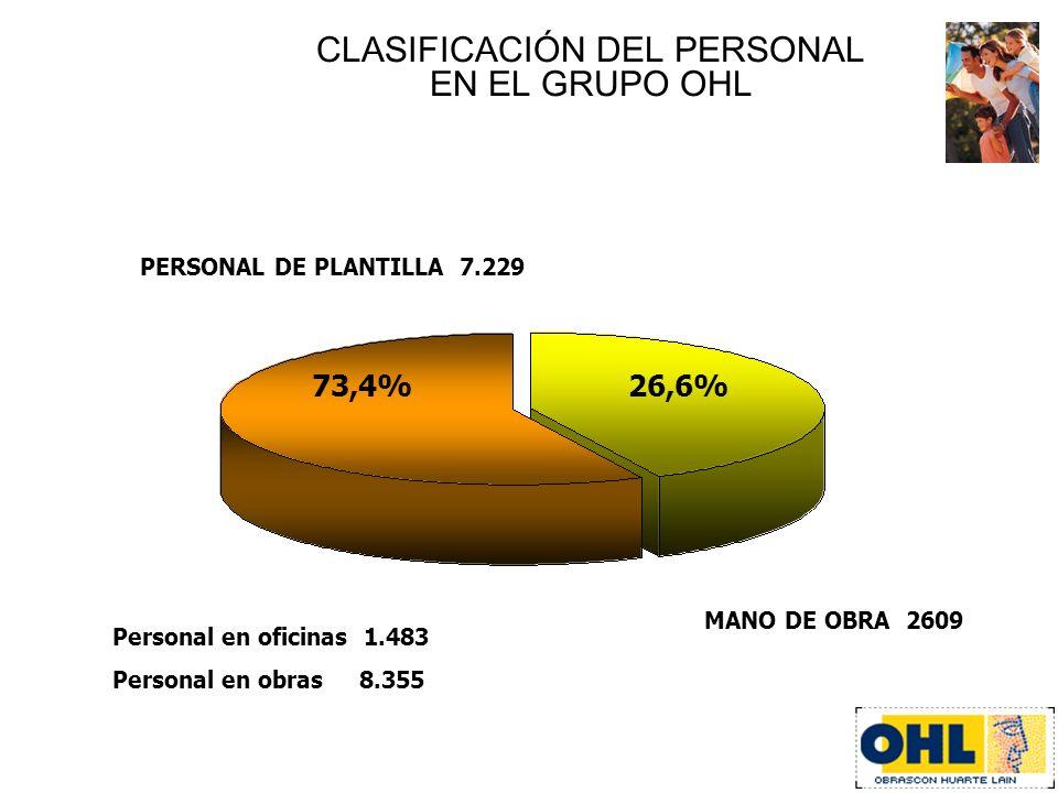 CLASIFICACIÓN DEL PERSONAL EN EL GRUPO OHL PERSONAL DE PLANTILLA 7.229 MANO DE OBRA 2609 73,4% 26,6% Personal en oficinas 1.483 Personal en obras 8.35
