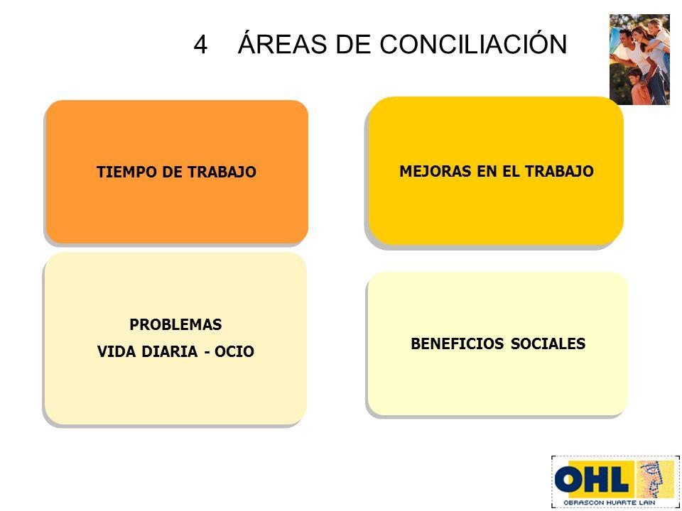 TIEMPO DE TRABAJO MEJORAS EN EL TRABAJO 4 ÁREAS DE CONCILIACIÓN PROBLEMAS VIDA DIARIA - OCIO PROBLEMAS VIDA DIARIA - OCIO BENEFICIOS SOCIALES