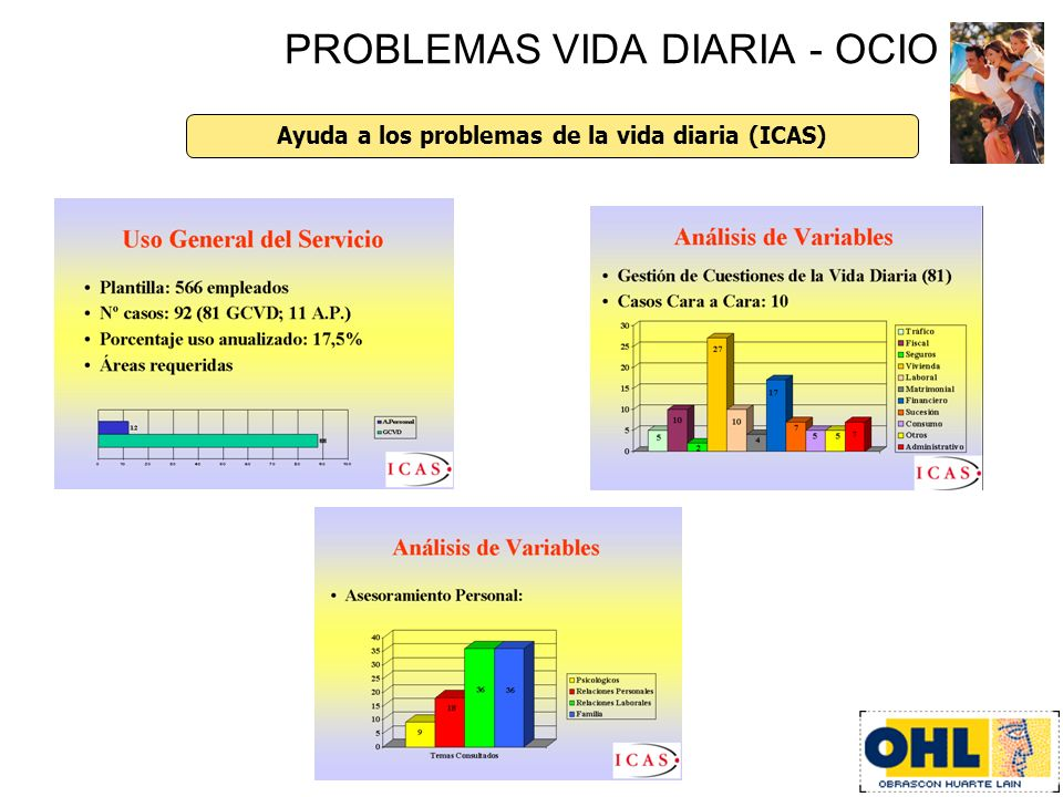Gestión de ocio a través de la empresa (en proyecto) PROBLEMAS VIDA DIARIA - OCIO