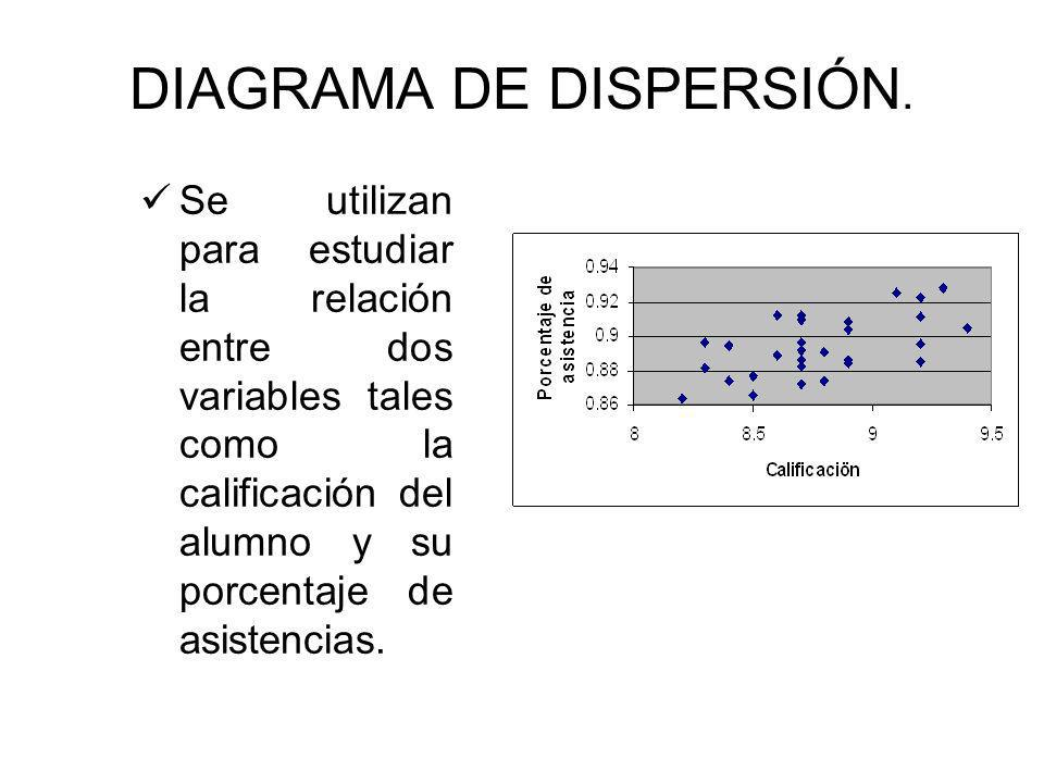 DIAGRAMA DE DISPERSIÓN.