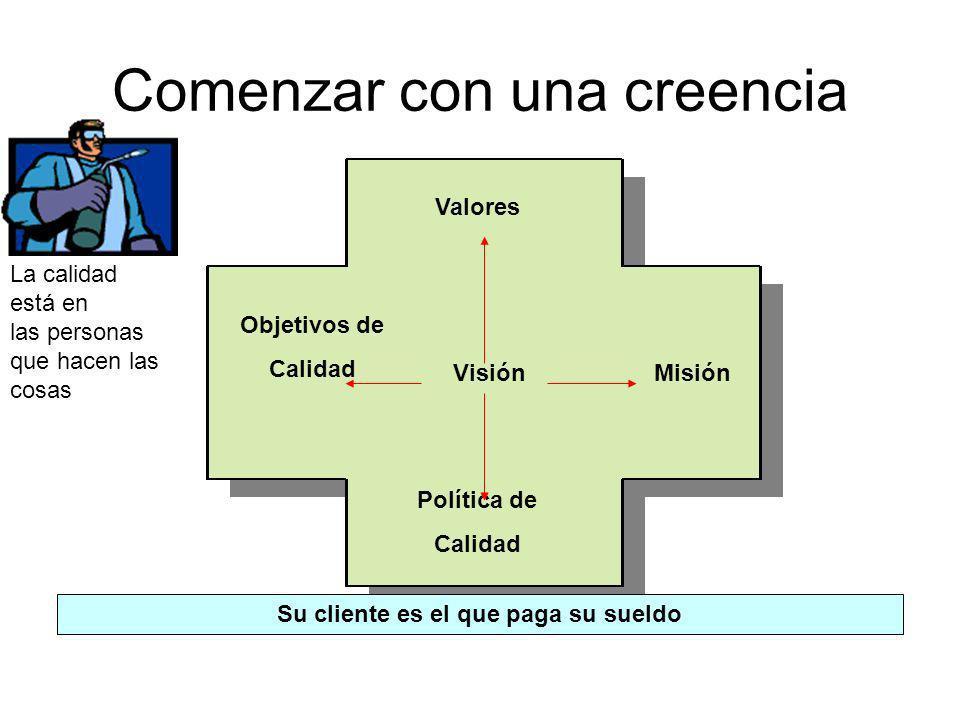 El inicio: métodos y criterios P V A H Documentar: Procedimientos Instructivos de trabajo Planes de calidad Especificaciones Registros Valor agregado Decisiones objetivas Experiencia e inteligencia De la organización Documentar Procesos Establecer Objetivos, indicadores y metas de los procesos Establecer estrategias