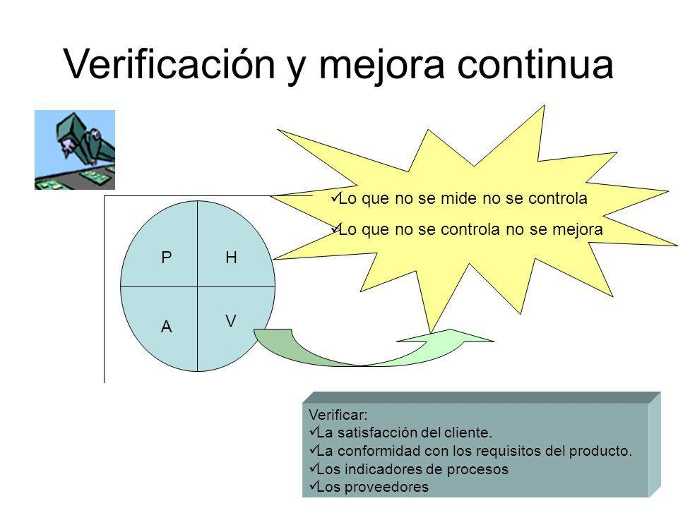 La verificación y mejora de acuerdo a ISO 9001:2000 Verificación y Mejora Continua Política de calidad Análisis de datos Resultados de auditorías Acciones correctivas y preventivas Revisiones por la dirección Enfoque al cliente
