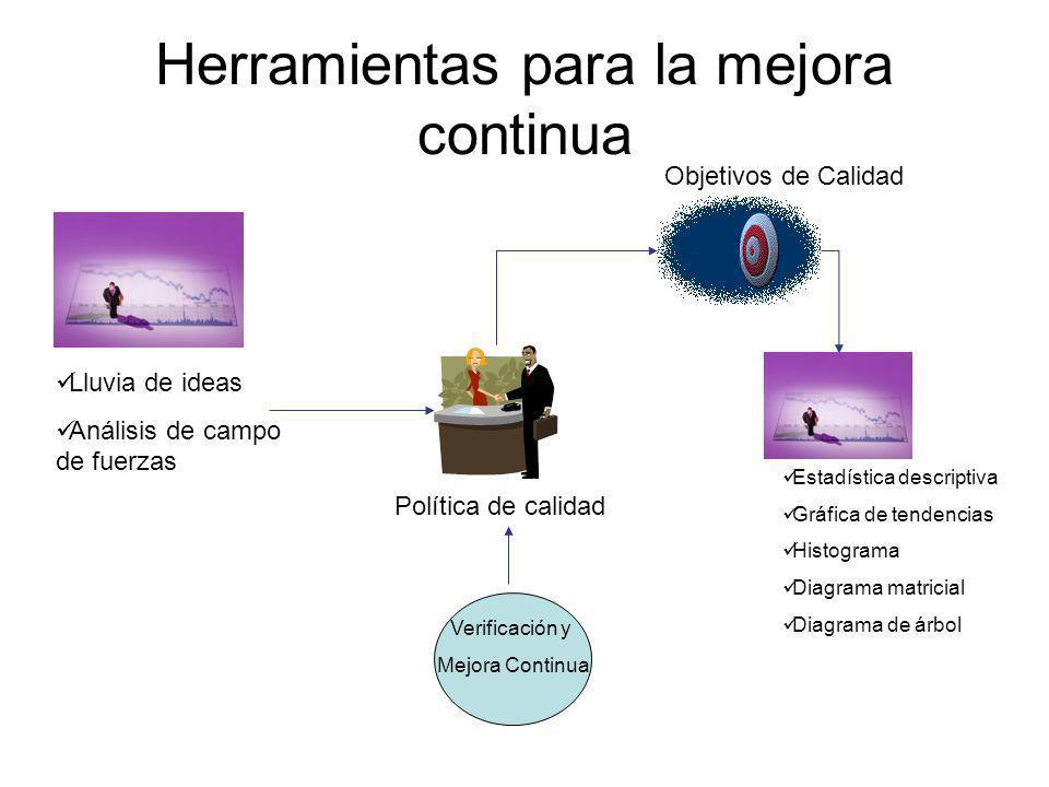 Diagrama de flujo de proceso (manufactura) Herramienta de planificación y análisis utilizada para: Definir y analizar procesos de manufactura, ensamblado o servicios.