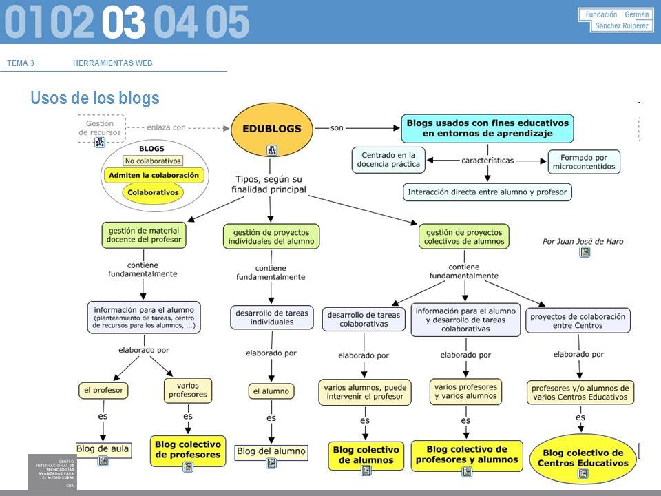 TEMA 3HERRAMIENTAS WEB Usos de los blogs