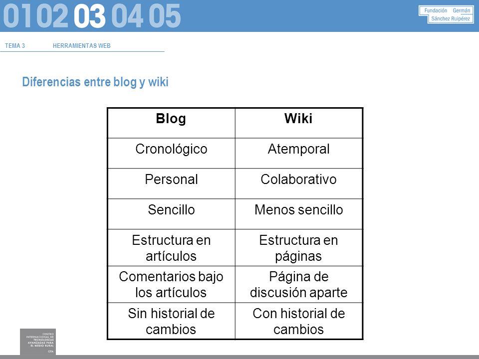 TEMA 3HERRAMIENTAS WEB Diferencias entre blog y wiki BlogWiki CronológicoAtemporal PersonalColaborativo SencilloMenos sencillo Estructura en artículos Estructura en páginas Comentarios bajo los artículos Página de discusión aparte Sin historial de cambios Con historial de cambios